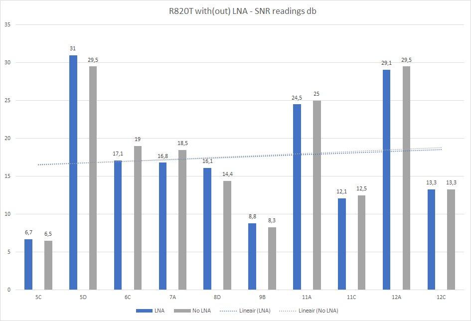 SNR (db) readings.