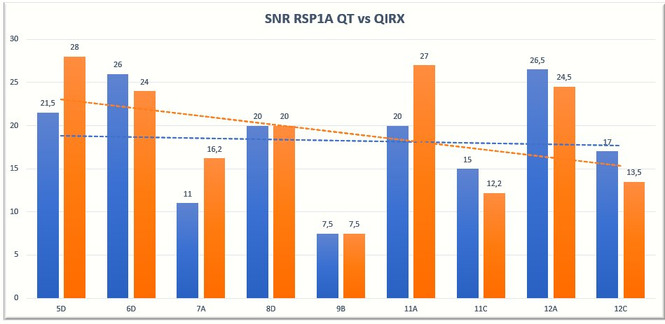 RSP1A with QT and QIRX