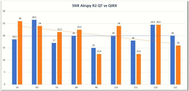 AirspyR2 with QT and QIRX.